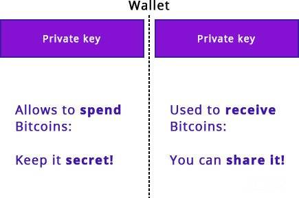 How does Bitcoin work: Blockchain wallet private key.