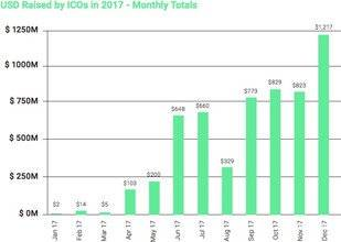 Binance review: USD Raised by ICOs in 2017.
