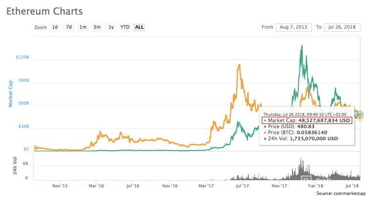 What is Ethereum: Ethereum market cap charts