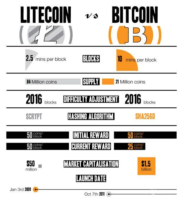 What is Litecoin: Comparing Litecoin VS Bitcoin.