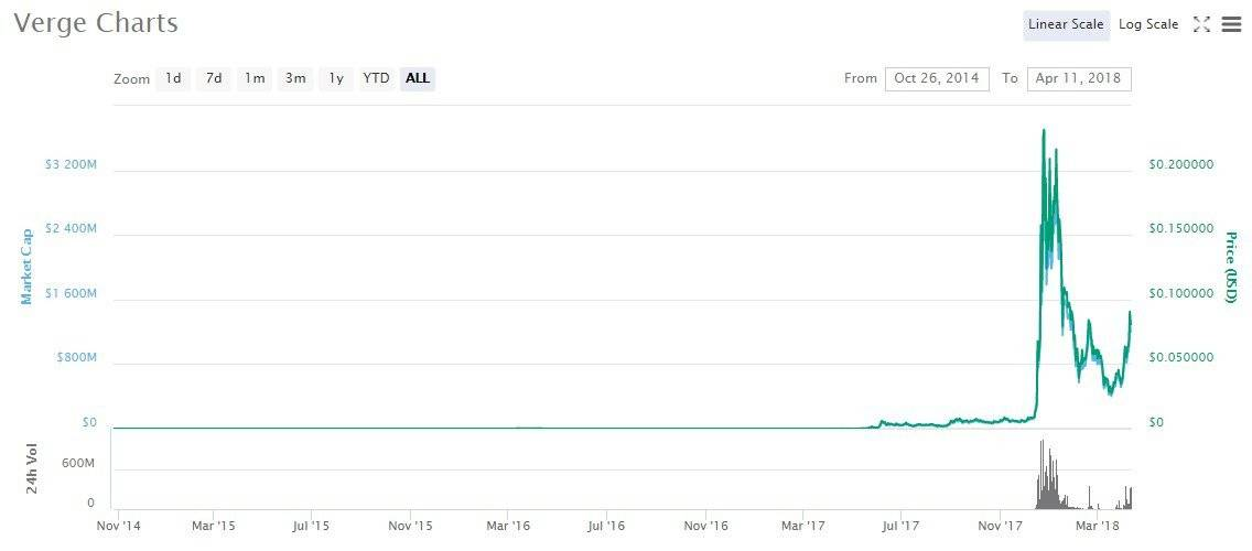 Verge coin: Verge price chart.