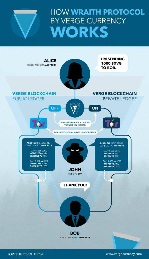 Verge coin: how the Wraith protocol of the Verge cryptocurrency works.