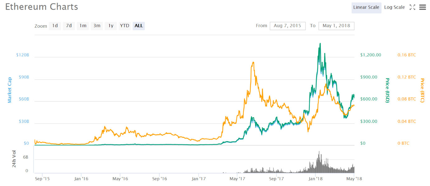 Ethereum price chart of 2018