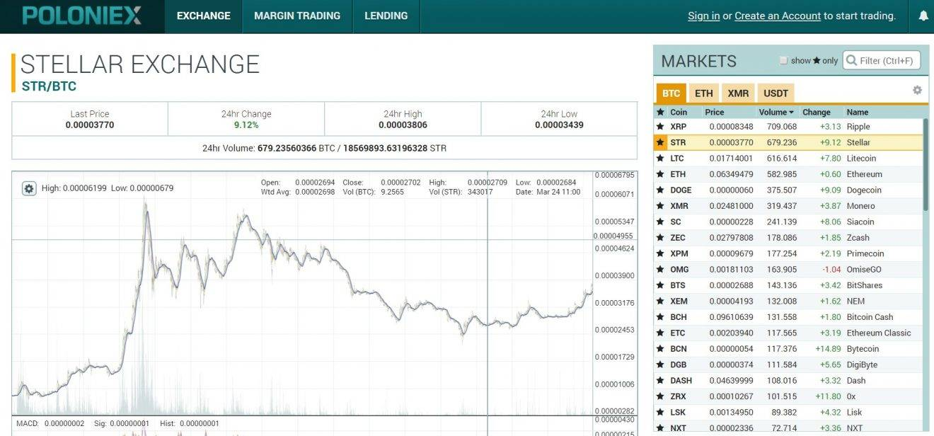 Poloniex stellar exchange