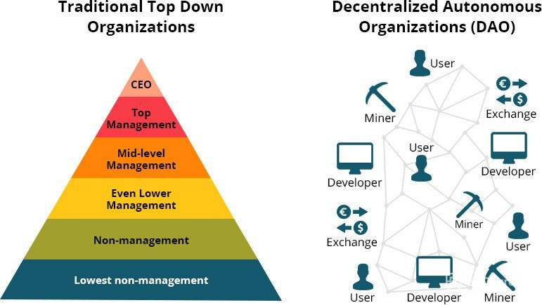 Ethereum Classic: traditional organizations comparison to Decentralized organizations.