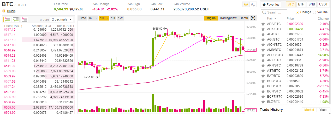Come usare Binance: grafici Binance di base.