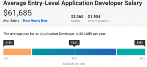 App Developer Salary How Much Can Android Ios Developers Make
