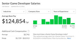 Guide To Video Game Developer Salary Explore The Numbers