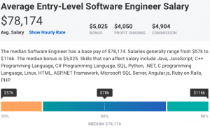 Entry Level Senior Software Engineer Salary Discover The Rates