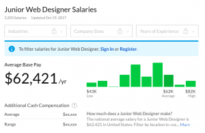 Web Designer Salary Revealed How Much Do Web Designers Make