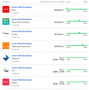 Web Developer Salary Disclosed How Much Do Web Developers Make