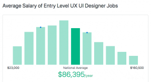 Ux Designer Salary Revealed How Much Can Ux Designers Make