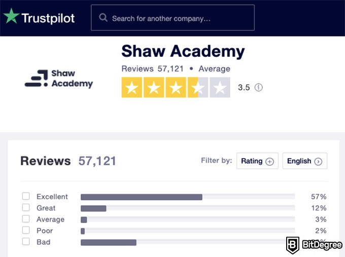 Shaw Academy Reviews: current rating on trustpilot.com