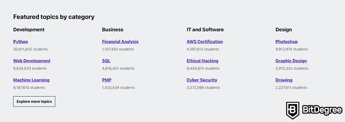 Udemy review: featured topics.